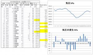 2015年06月23日 名古屋気象台の気圧