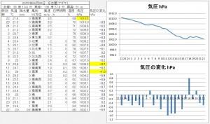 2015/06/30 片頭痛 気圧 名古屋